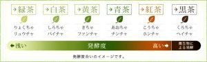 茶葉の種類2